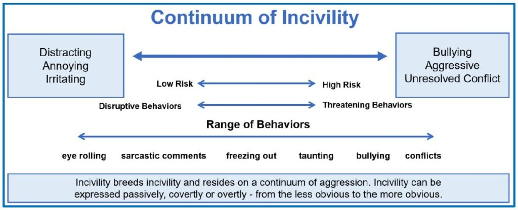Continuum of Workplace Incivility